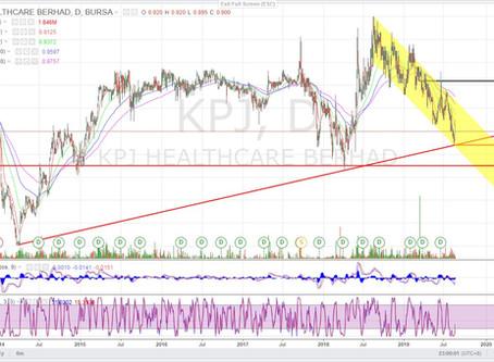 KPJ (5878) - Technical and Fundamental analysis