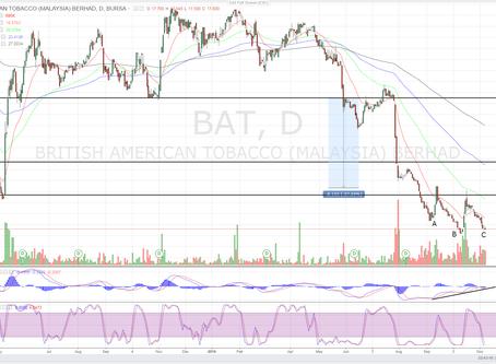 BAT (4162) -Technical Analysis