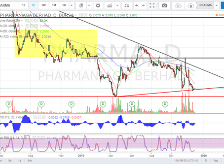 PHARMA (7081) - Technical and Fundamental Analysis