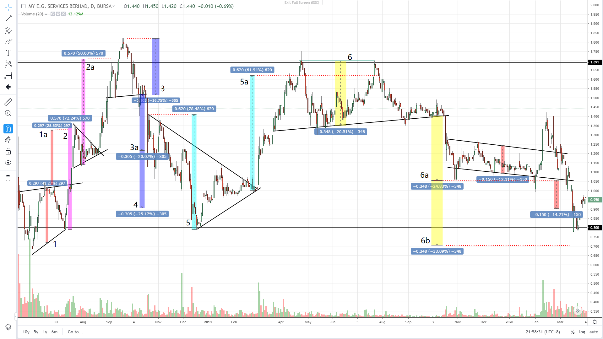 MYEG (0138) - Technical Analysis