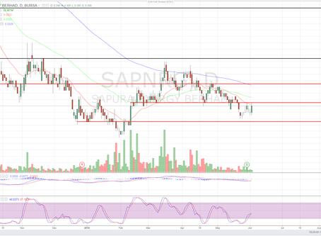 SAPRNG (5218) - Technical Analysis