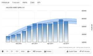 https://tradingeconomics.com/malaysia/money-supply-m1/forecast