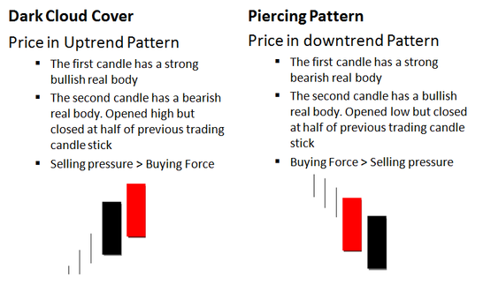 Candlestick Charting Dark Cloud Cover Piercing Pattern