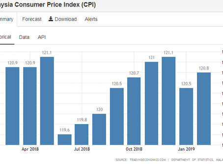 Consumer Price Index (CPI) Vs Inflation Rate