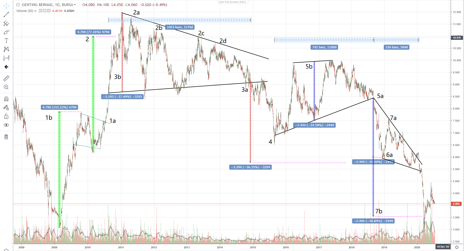 GENTING (3182) - Technical Analysis