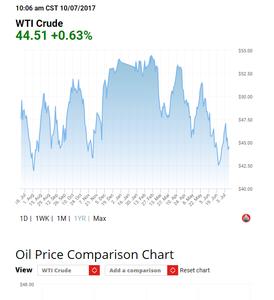 http://oilprice.com/oil-price-charts