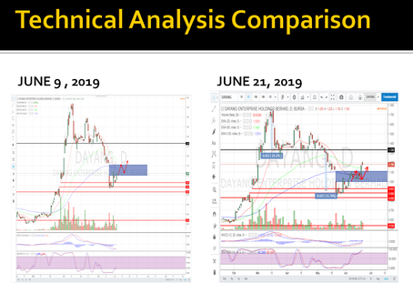 DAYANG (5141) - Technical Analysis Follow Up_Matched