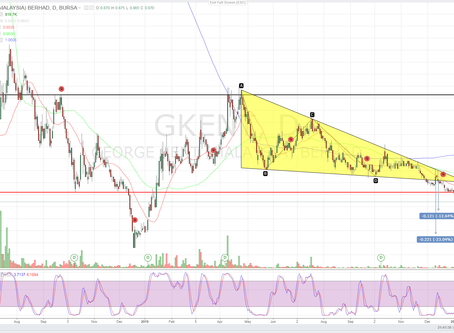 GKENT (3204) - Technical and Fundamental Analysis