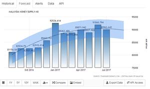 https://tradingeconomics.com/malaysia/money-supply-m0/forecast