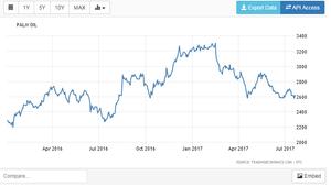 https://tradingeconomics.com/commodity/palm-oil