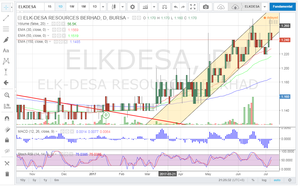 Trading View Link