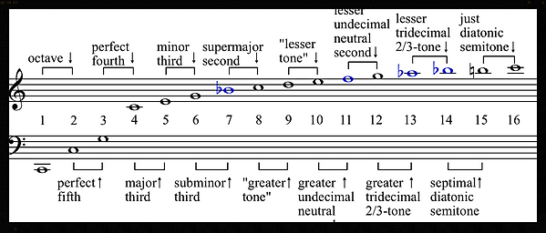 """Harmonic series intervals"" by Hyacinth at the English language Wikipedia. Licensed under CC BY-SA 3.0 via Wikimedia Commons - https://commons.wikimedia.org/wiki/File:Harmonic_series_intervals.png#/media/File:Harmonic_series_intervals.png"