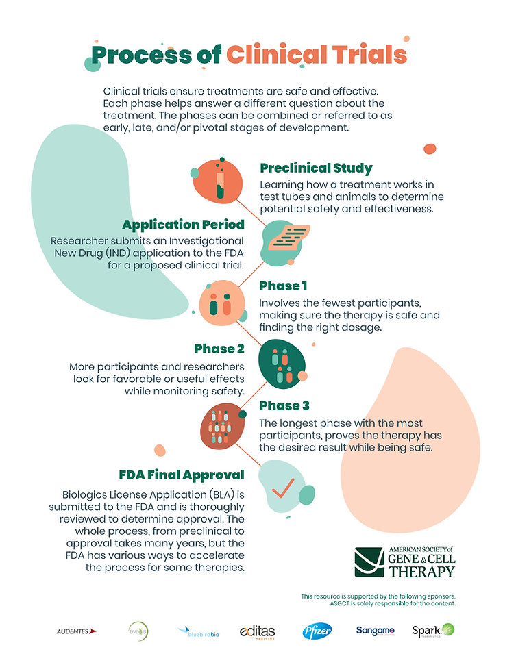 Infographic-Process-of-Clinical-Trials.j