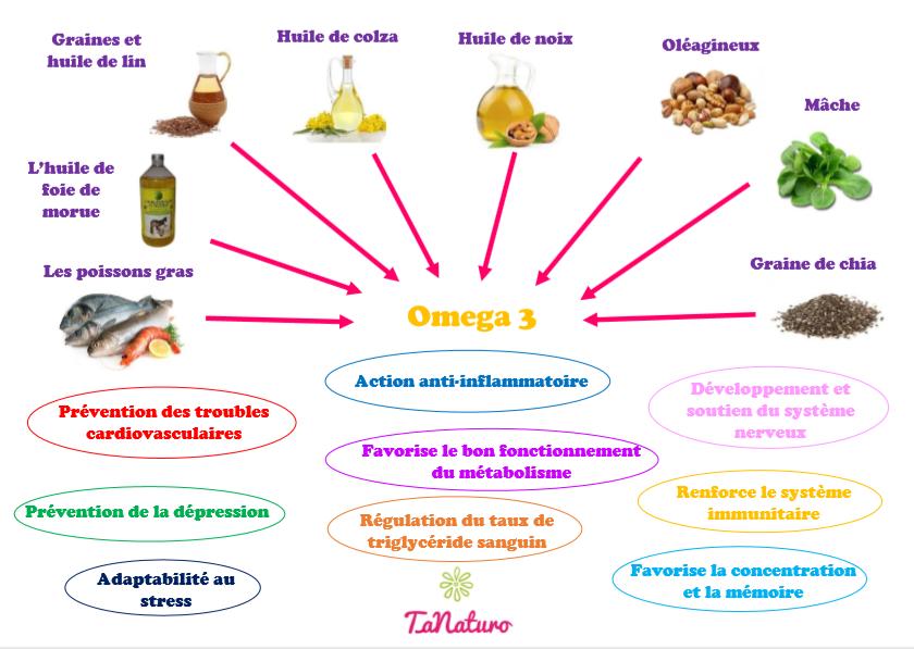 Sources et rôles des oméga 3