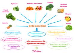 Béta carotène