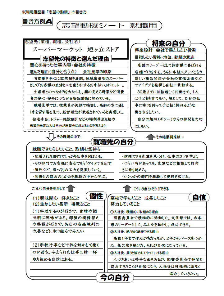 高卒就職用志望動機シート書き方例