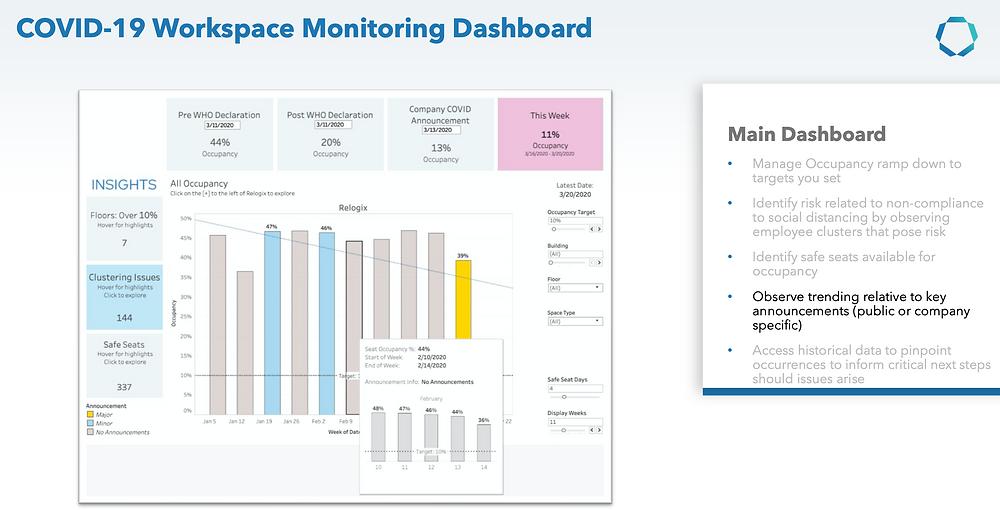 Covid-19 Management Dashboard, Communication Edge