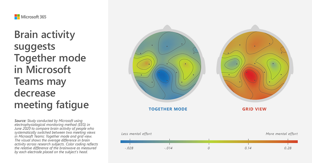 Brain Impact Together mode, Communication Edge