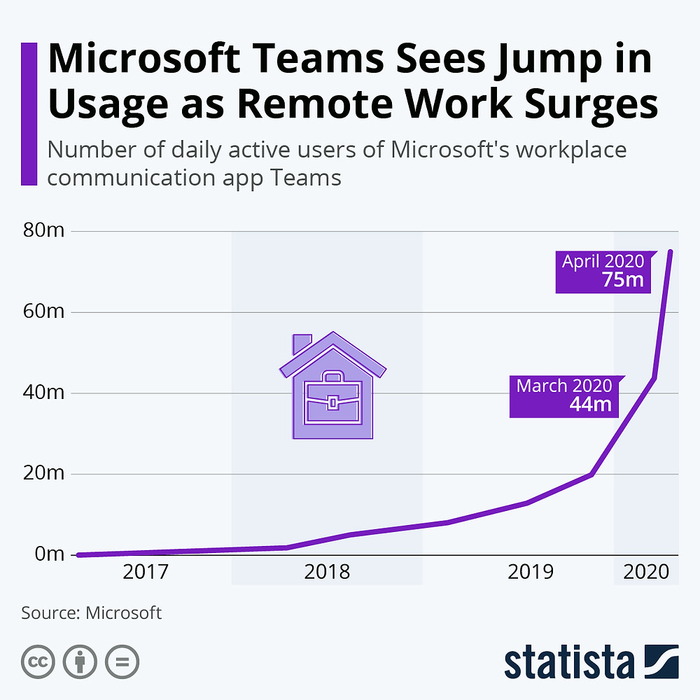 Microsoft Teams part of the safe workplace strategy