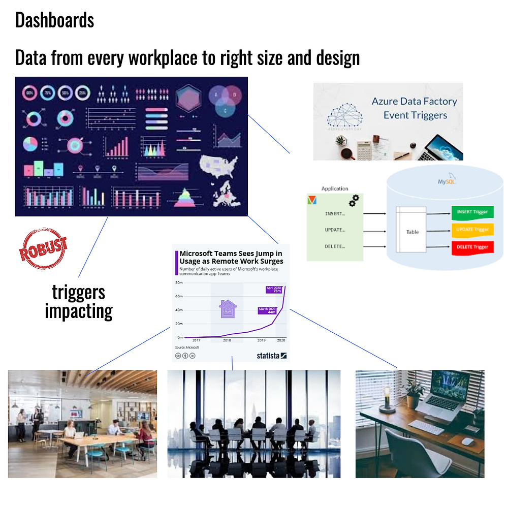 Data Triggers Teams and Workplaces, Communication Edge