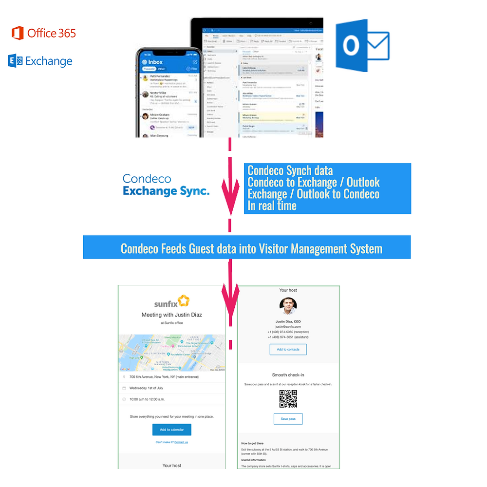 Microsoft Outlook to Condeco to Visitor Management journey