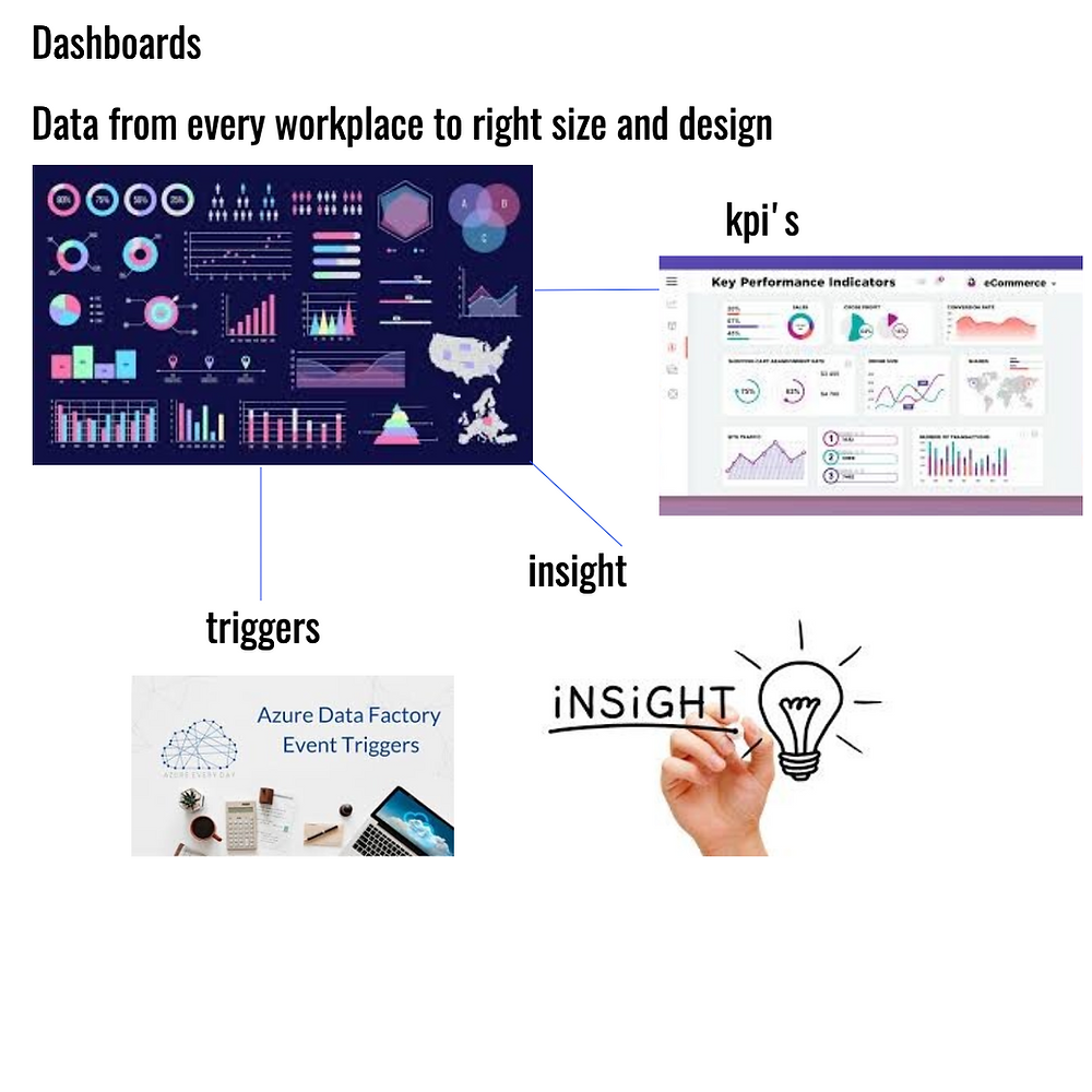Data its three way role in our future workplace, Communication Edge
