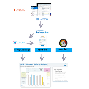 Condeco Exchange Synch and Data Feeds to your Covid-19 Dashboard, Communication Edge