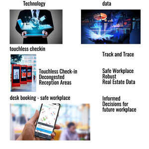 Technology based workplace upgrade and data insight , Communication Edge