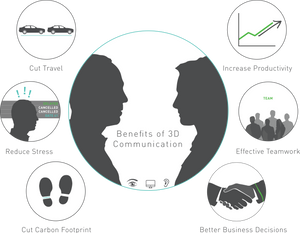 Visual Communication Benefits, Using all 3 Dimensions, Voice, Images and Body Language