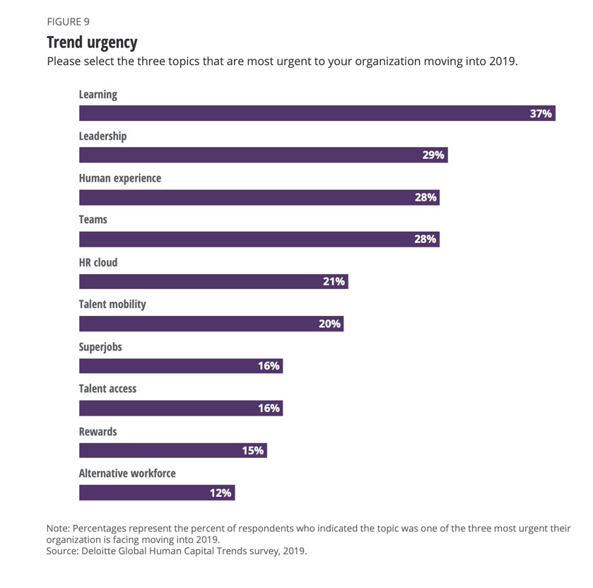 Top priorities for the social enterprise, Communications Edge