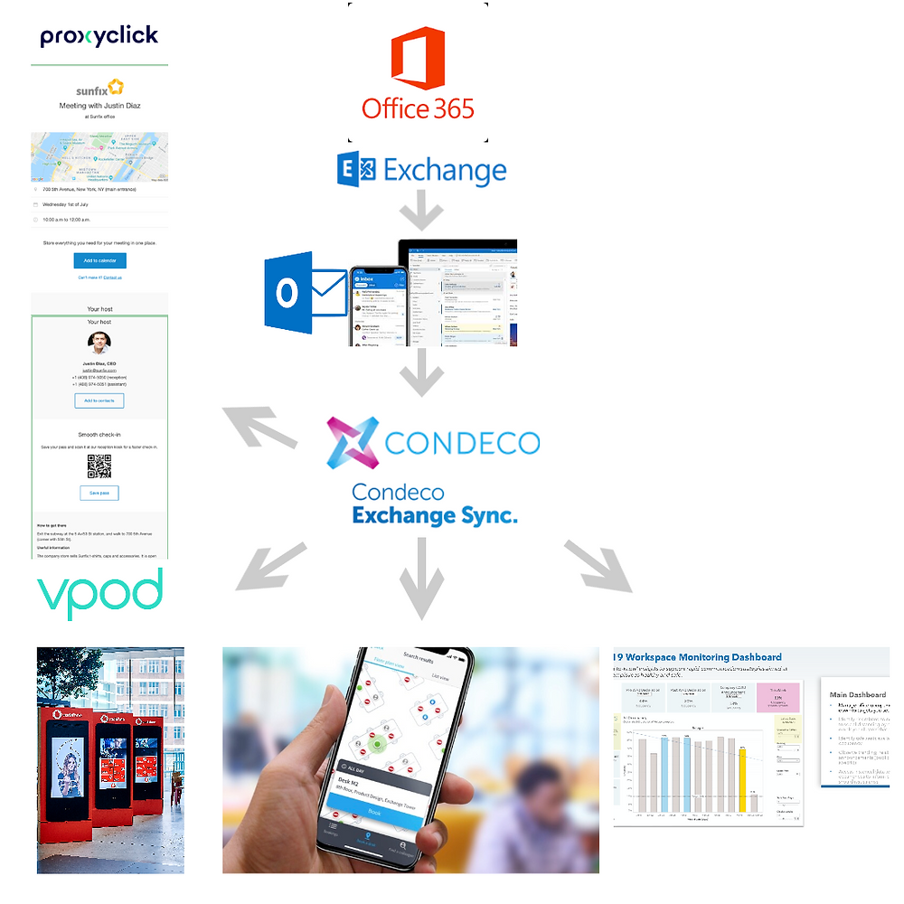 Integrated Processes from Office 365 to Condeco, Proxyclick VPOD