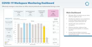 Covid-19 Main Workplace Dashboard, Communication Edge