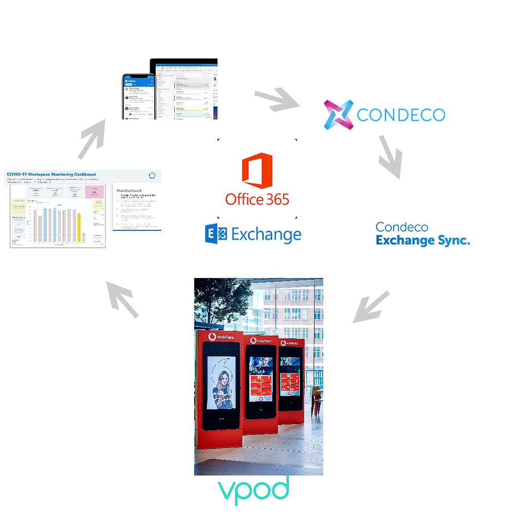 Vgreet Visitor Management Integrated with Condeco