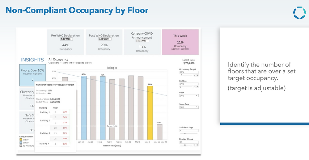 Covid-19 Workplace Occupancy - see over occupied floors
