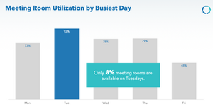 Busiest Meeting Room Day, Insights, Communication Edge