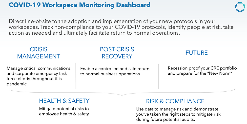 Workplace Covid-19 Dashboard Advantages,Communication Edge