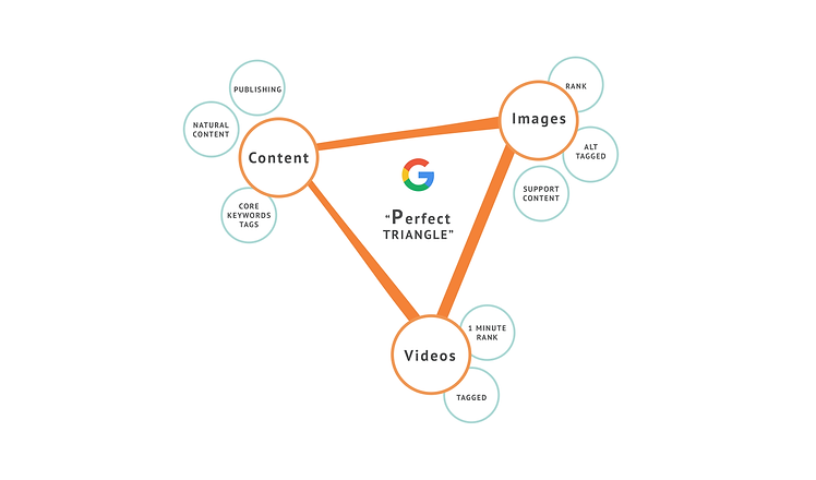 Communication Edge,Google triangle.png