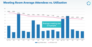 Corporate Meeting Room Utilisation, Communication Edge