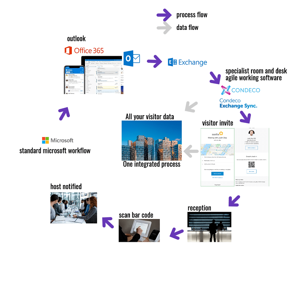 Microsoft Outlook to Visitor Management Transformation powered by Condeco and Proxyclick, Communication Edge