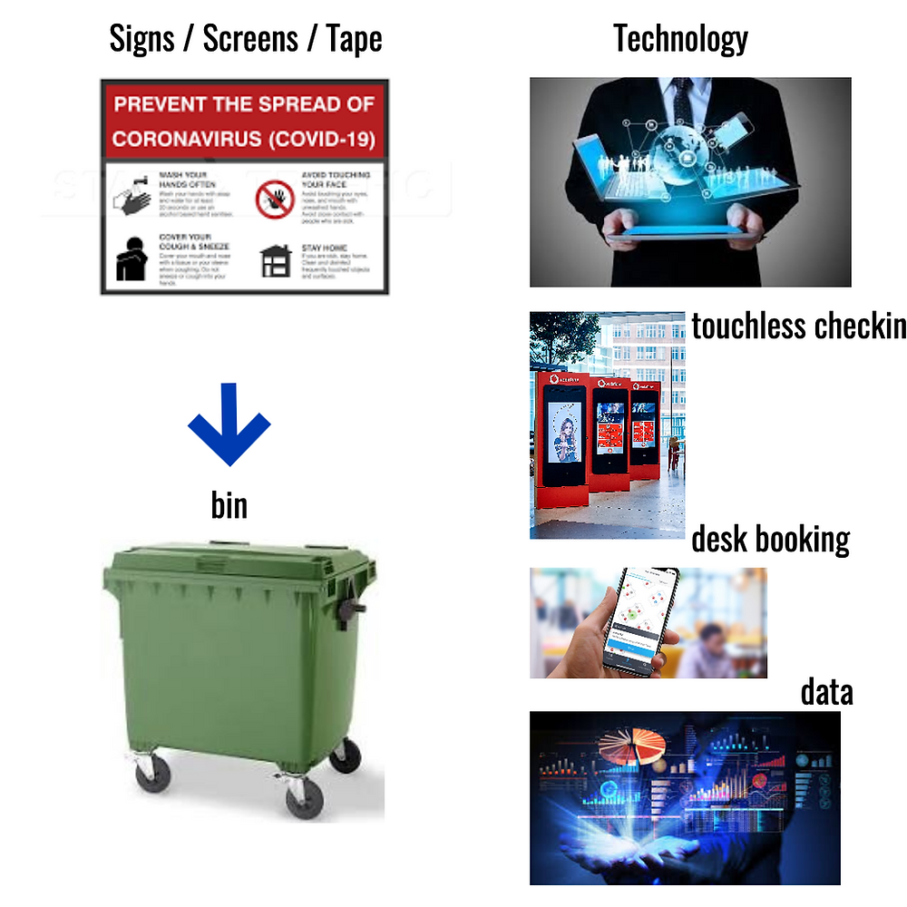 Tape and signs or Technology?, Communication Edge