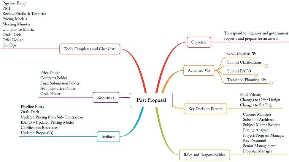 postproposal.png