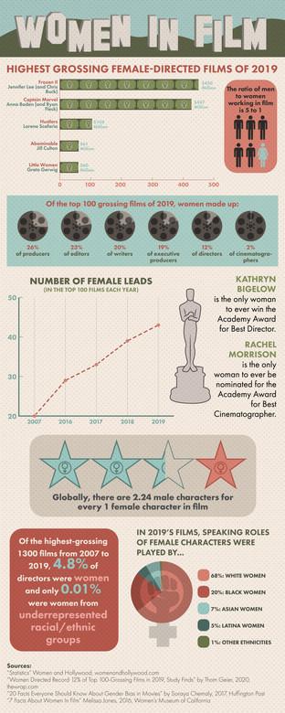 Women in Film Infographic