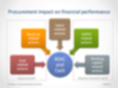 Procurement impact on financial performa