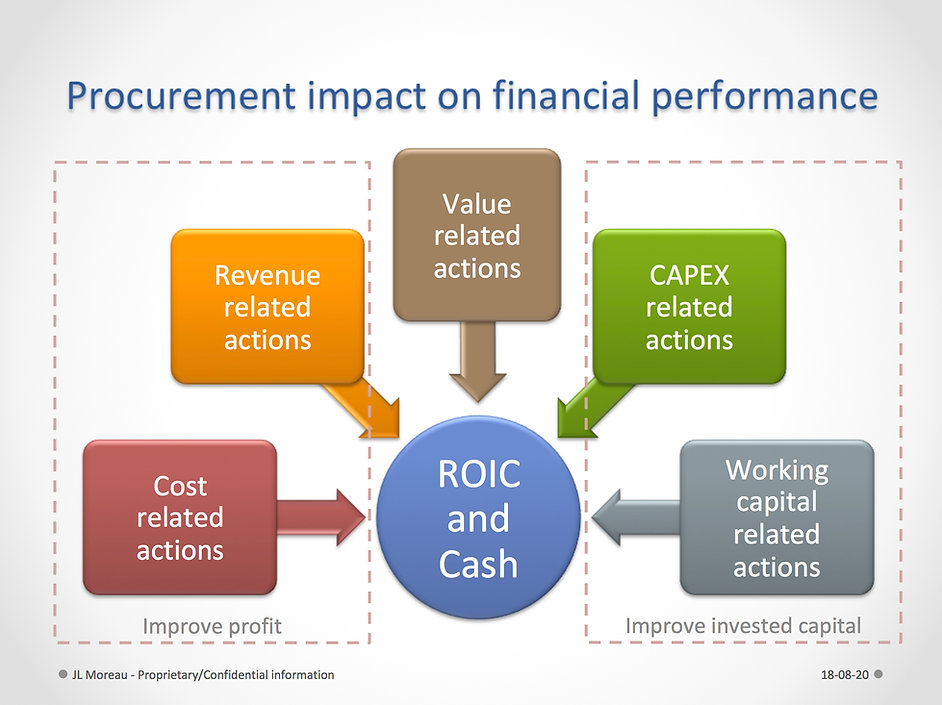 Procurement impact on financial performa