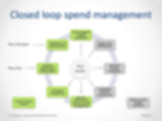 Closed loop spend management.jpg