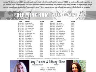 Birmingham Market Overview