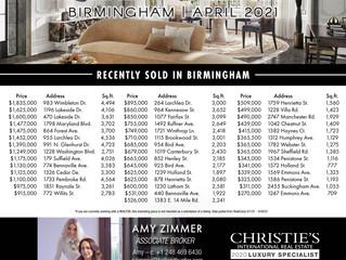 Birmingham Real Estate Market Overview  ~ April 2021