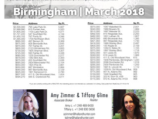 What's Happening in Birmingham Real Estate ~ March 2018 Market Overview