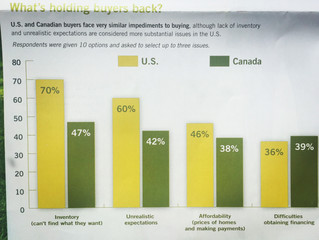 Home Buyers ~ What Holds Them Back?