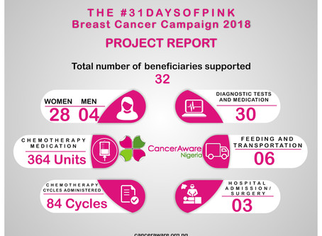 The #31DaysOfPINK Campaign